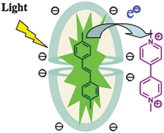 Photoinduced electron transfer